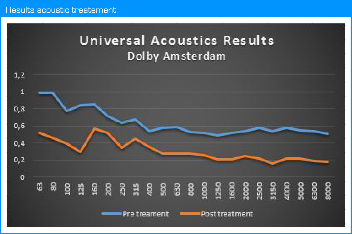 Dolby_results_acoustic_treatment